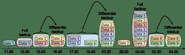 SQL Differential Backup