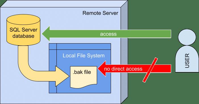 Method 2 – Using SSMS (SQL SERVER Management Studio)